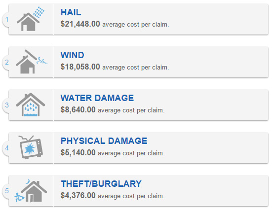 Tulsa Average Home Insurance Claims