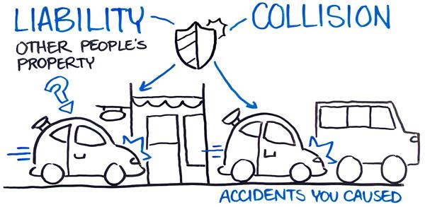 Liability vs Collision Auto Insurance